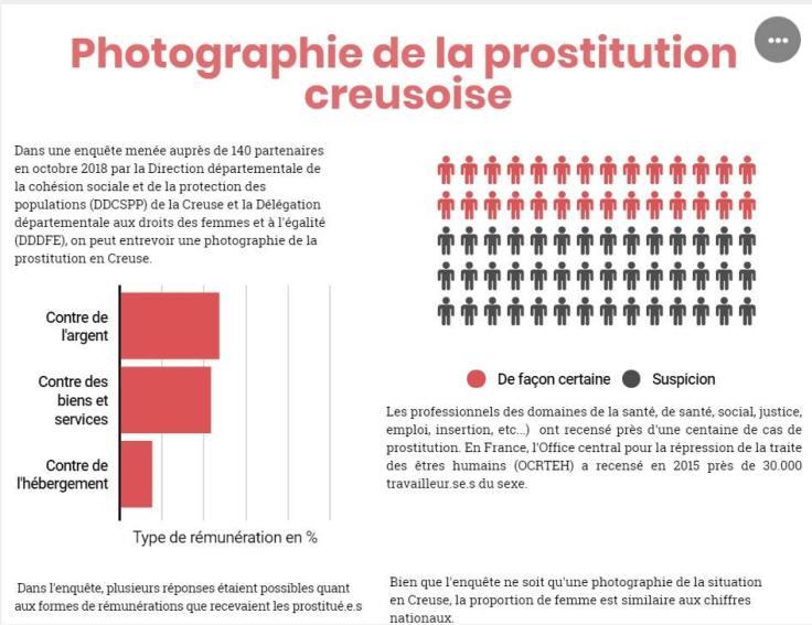 prostitution graphique